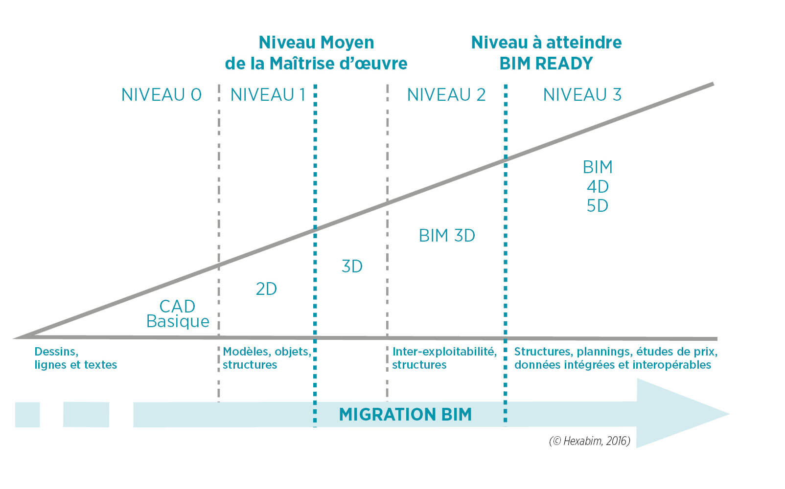 graphique migration BIM