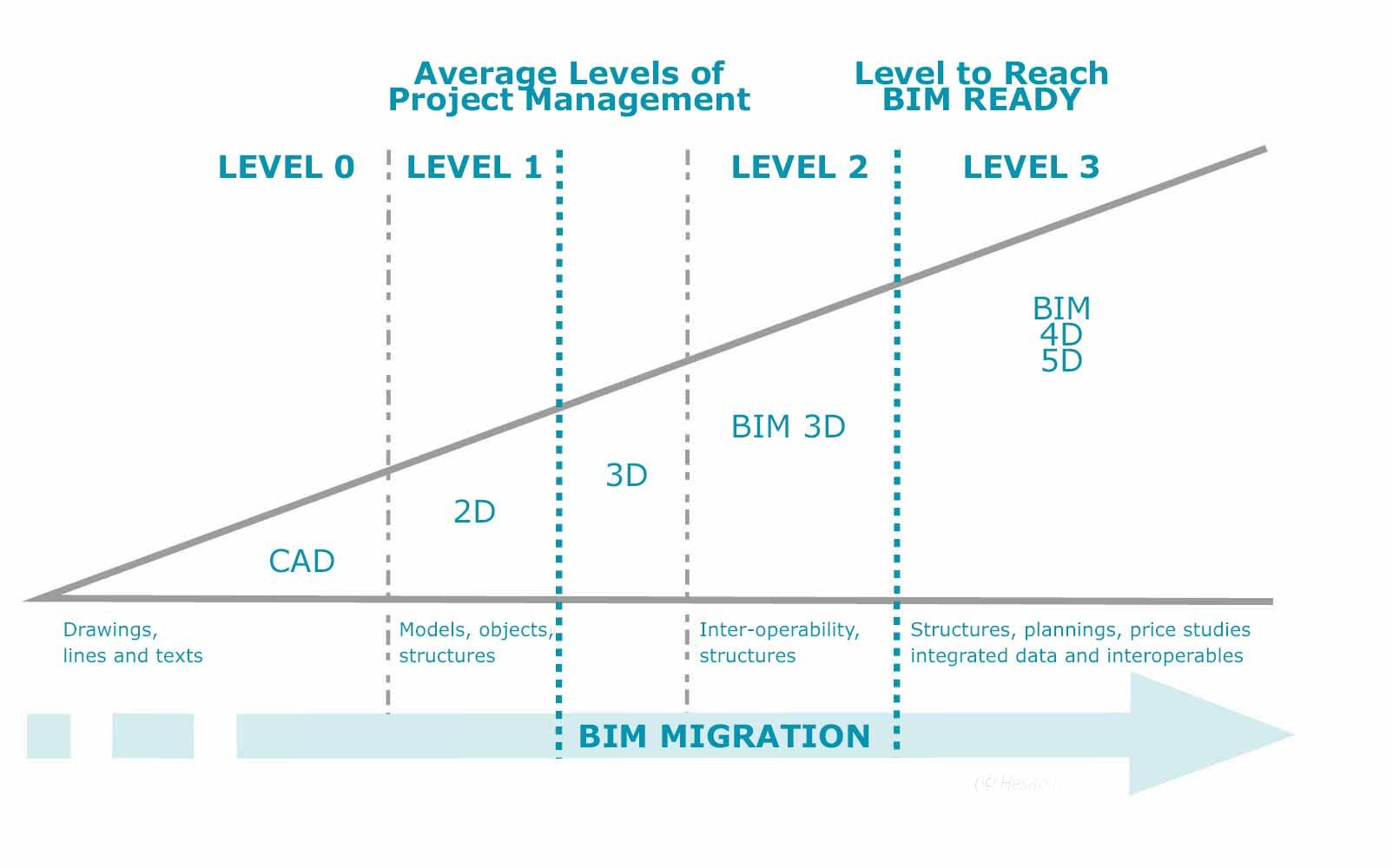 graphique sur le Bim Migration