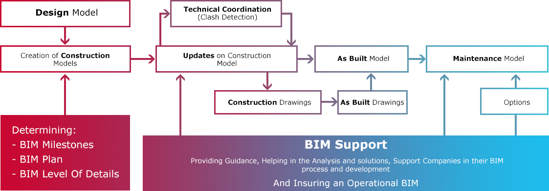 Arborescence de Bim Support
